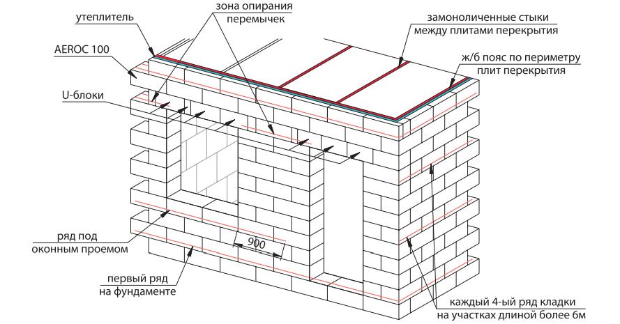 Схема армирования наружных стен