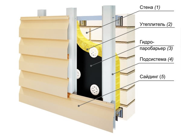 Схема крепления винилового сайдинга на газобетон