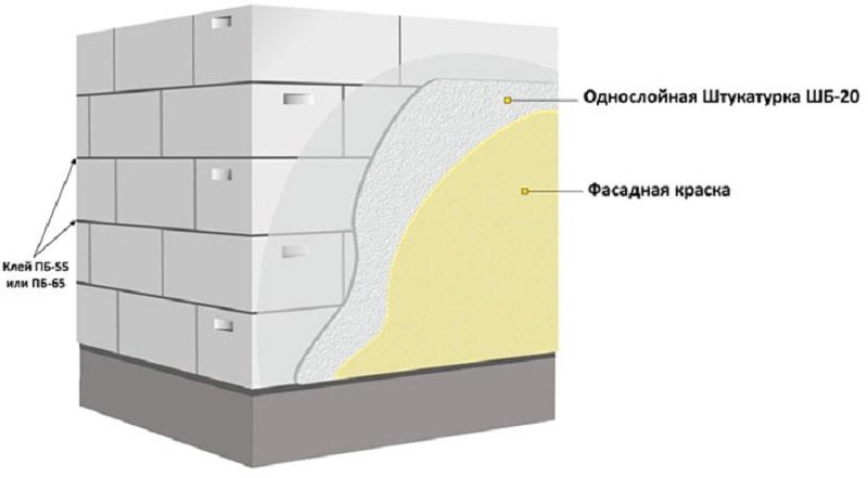 Схема отделки газобетона штукатуркой
